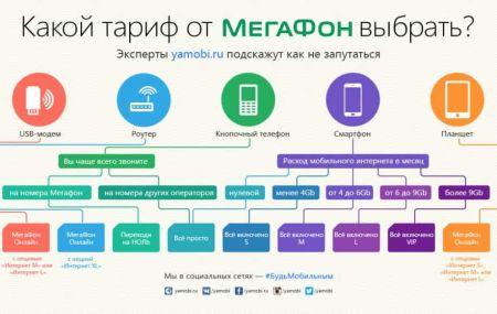 Тарифы Мегафон с 1 января 2020 года