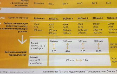 Тарифный план Билайн «ВСЁмоё 3» – подробное описание