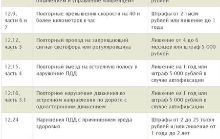 Оплата штрафа ГИБДД со скидкой 50% через Сбербанк онлайн