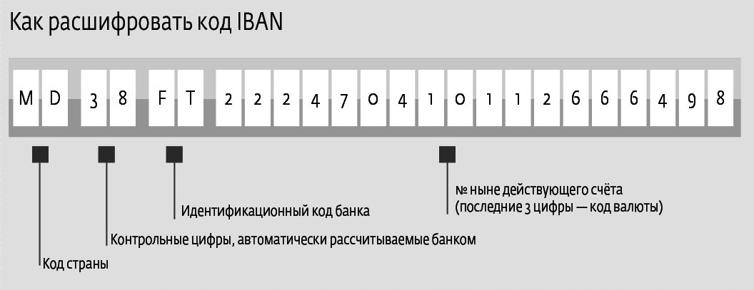 альфа банк iban code