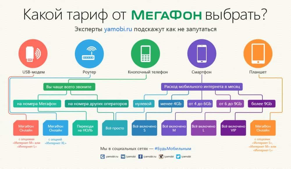 тарифы мегафон с 1 января без абонентской платы