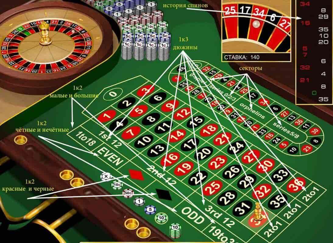Выиграть на рулетке в онлайн казино