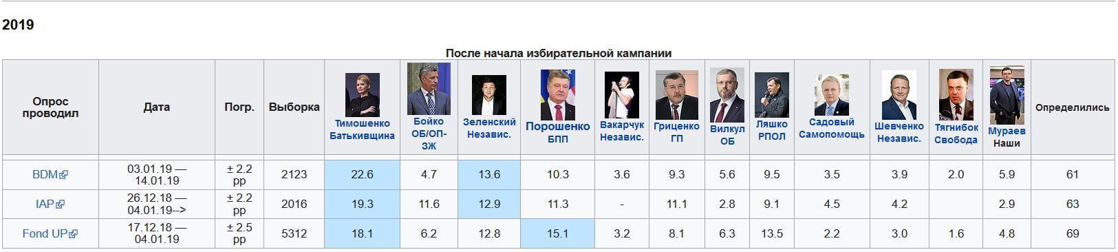 выборы на украине 2020 рейтинг