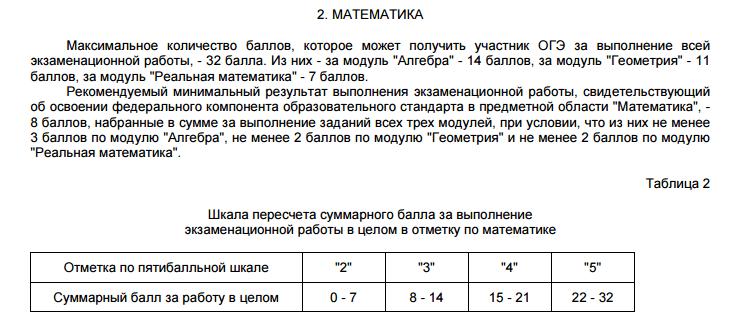 перевод баллов в оценки огэ русский язык