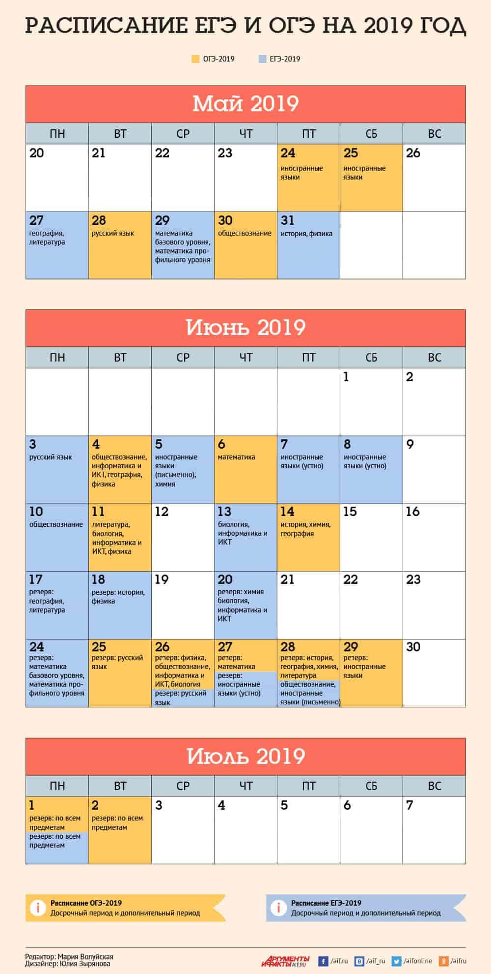 расписание огэ официальное фипи 9 класс