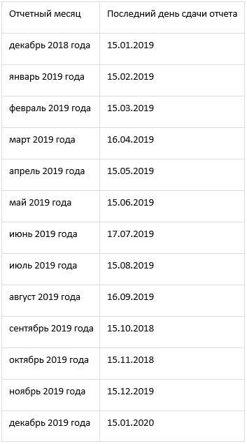 сроки сдачи годовой отчетности за 2018 год в 2021 году