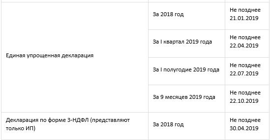 сроки сдачи бухгалтерской отчетности в 2020 году таблица